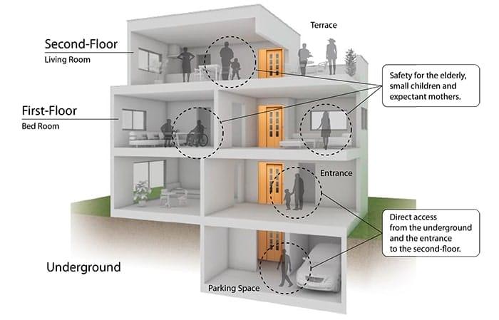 thiết kế nhà 4 tầng lắp thang máy