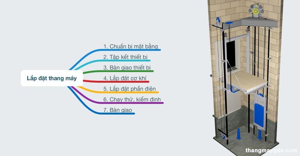 quy trình lắp đặt thang máy gia đình