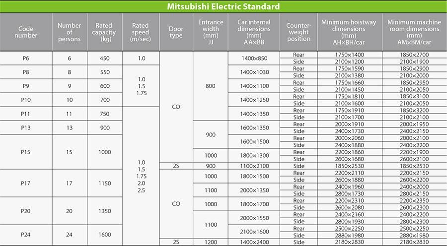 Bảng thông số kích thước thang máy Mitsubishi model Nexiez-MR